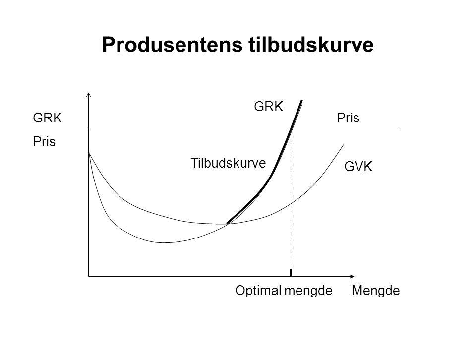 Produsentens tilbudskurve GRK PrisGRK Pris MengdeOptimal mengde GVK Tilbudskurve