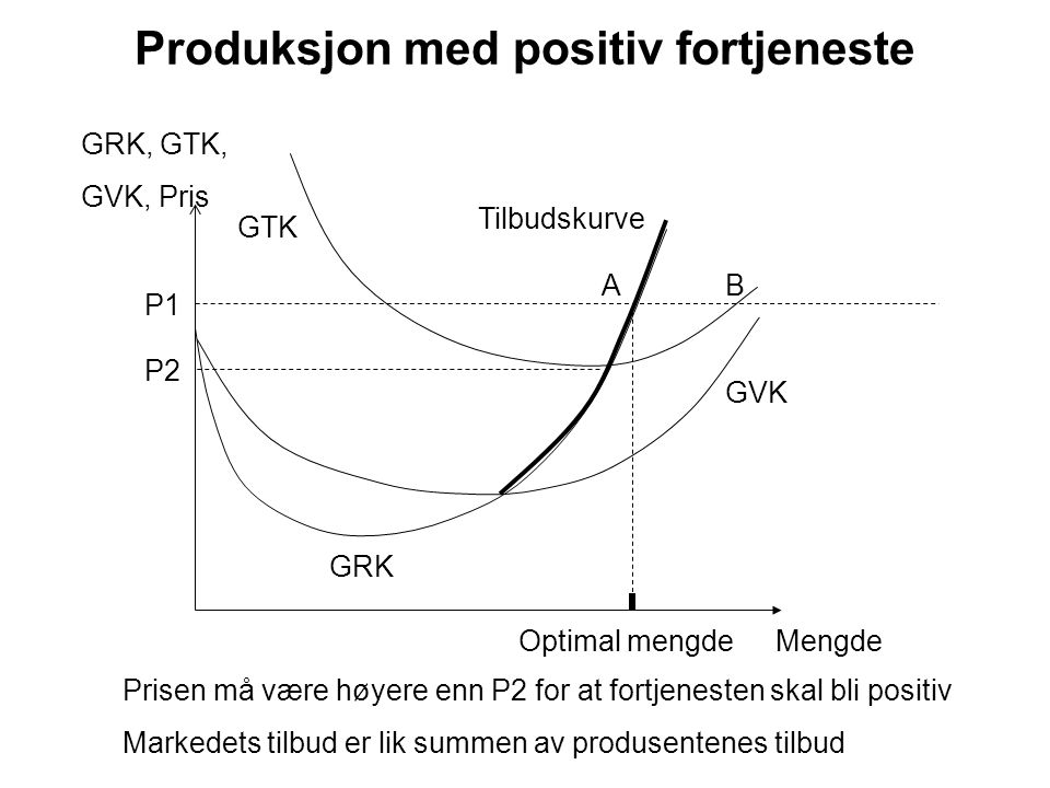 Produksjon med positiv fortjeneste GRK GRK, GTK, GVK, Pris MengdeOptimal mengde GVK Tilbudskurve GTK P2 Prisen må være høyere enn P2 for at fortjenest