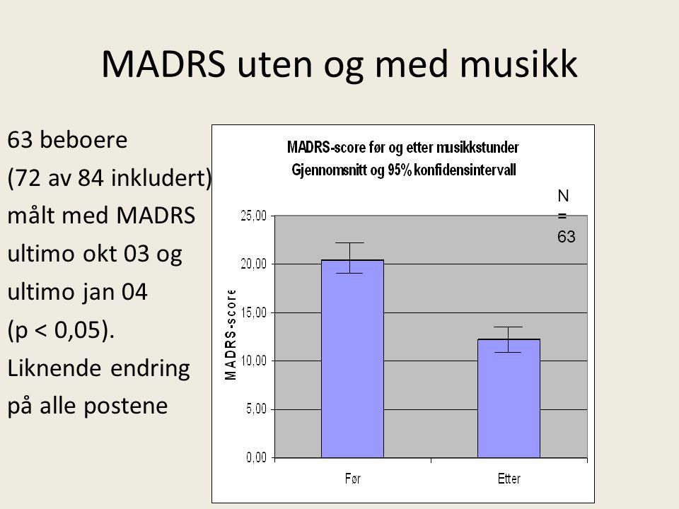 MADRS uten og med musikk 63 beboere (72 av 84 inkludert) målt med MADRS ultimo okt 03 og ultimo jan 04 (p < 0,05). Liknende endring på alle postene N