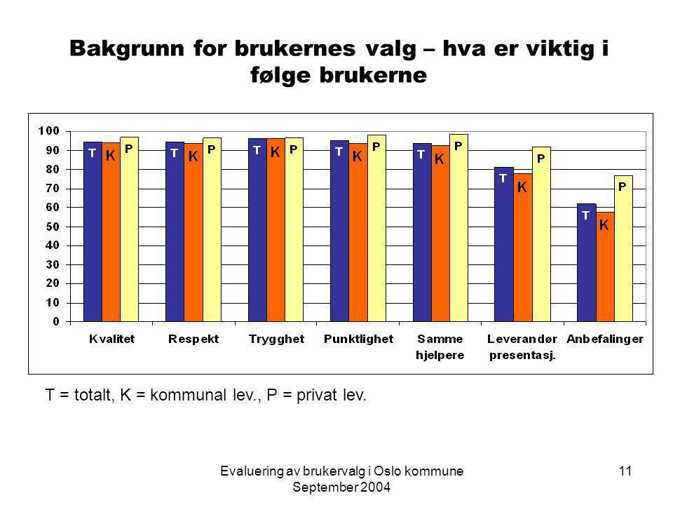 Evaluering av brukervalg i Oslo kommune September 2004 11 Bakgrunn for brukernes valg – hva er viktig i følge brukerne T = totalt, K = kommunal lev., P = privat lev.