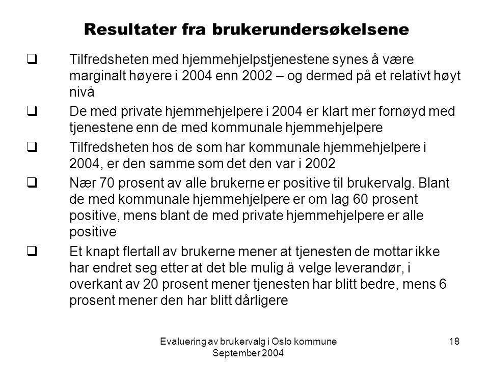 Evaluering av brukervalg i Oslo kommune September 2004 18 Resultater fra brukerundersøkelsene  Tilfredsheten med hjemmehjelpstjenestene synes å være marginalt høyere i 2004 enn 2002 – og dermed på et relativt høyt nivå  De med private hjemmehjelpere i 2004 er klart mer fornøyd med tjenestene enn de med kommunale hjemmehjelpere  Tilfredsheten hos de som har kommunale hjemmehjelpere i 2004, er den samme som det den var i 2002  Nær 70 prosent av alle brukerne er positive til brukervalg.