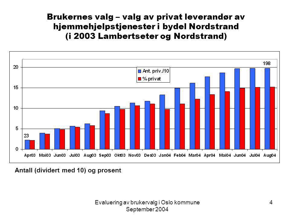 Evaluering av brukervalg i Oslo kommune September 2004 5 Nye og tidligere brukere  Av de som velger privat leverandør utgjør ca.