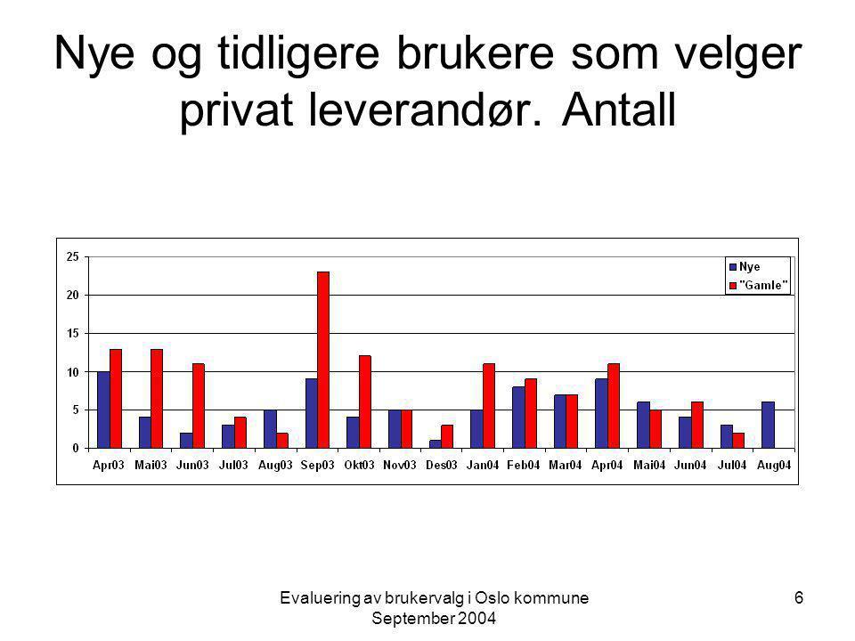 Evaluering av brukervalg i Oslo kommune September 2004 6 Nye og tidligere brukere som velger privat leverandør.