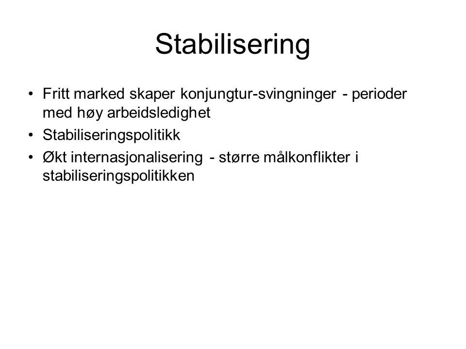 Stabilisering Fritt marked skaper konjungtur-svingninger - perioder med høy arbeidsledighet Stabiliseringspolitikk Økt internasjonalisering - større m