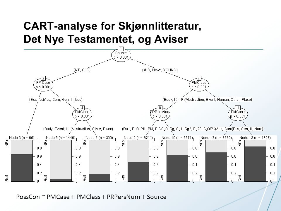 CART-analyse for Skjønnlitteratur, Det Nye Testamentet, og Aviser PossCon ~ PMCase + PMClass + PRPersNum + Source