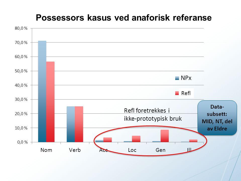 Possessors kasus ved anaforisk referanse Data- subsett: MID, NT, del av Eldre Refl foretrekkes i ikke-prototypisk bruk