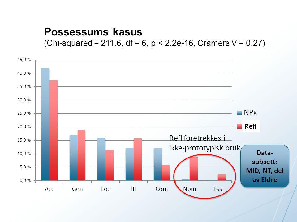Possessums kasus (Chi-squared = 211.6, df = 6, p < 2.2e-16, Cramers V = 0.27) Data- subsett: MID, NT, del av Eldre Refl foretrekkes i ikke-prototypisk bruk Refl
