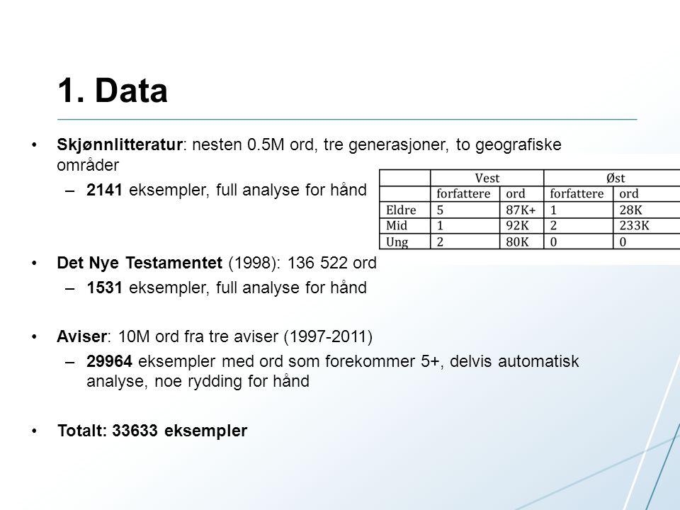 1. Data Skjønnlitteratur: nesten 0.5M ord, tre generasjoner, to geografiske områder –2141 eksempler, full analyse for hånd Det Nye Testamentet (1998):