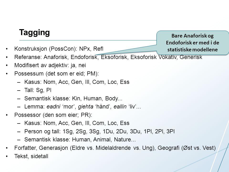 Tagging Konstruksjon (PossCon): NPx, Refl Referanse: Anaforisk, Endoforisk, Eksoforisk, Eksoforisk Vokativ, Generisk Modifisert av adjektiv: ja, nei Possessum (det som er eid; PM): –Kasus: Nom, Acc, Gen, Ill, Com, Loc, Ess –Tall: Sg, Pl –Semantisk klasse: Kin, Human, Body...