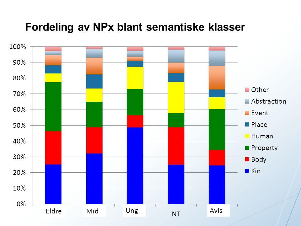 Fordeling av NPx blant semantiske klasser EldreMid Ung Avis