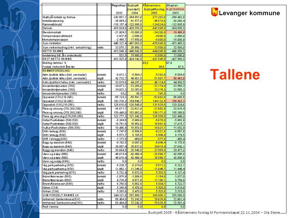 Levanger kommune Budsjett 2005 - Rådmannens forslag til Formannskapet 22.11.2004 – Ola Stene Tallene