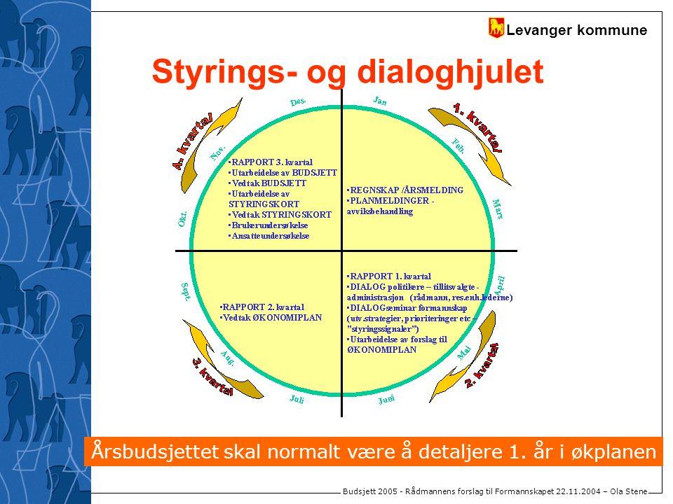 Levanger kommune Budsjett 2005 - Rådmannens forslag til Formannskapet 22.11.2004 – Ola Stene Styrings- og dialoghjulet Årsbudsjettet skal normalt være