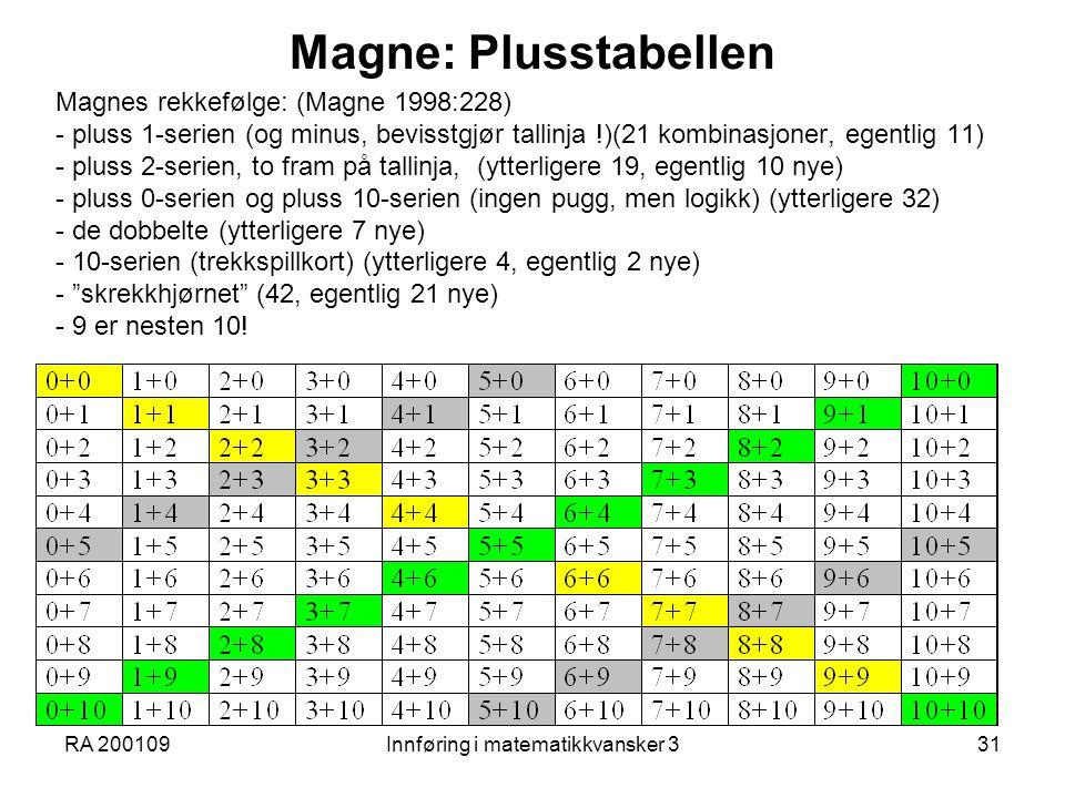 RA 200109Innføring i matematikkvansker 331 Magne: Plusstabellen Magnes rekkefølge: (Magne 1998:228) - pluss 1-serien (og minus, bevisstgjør tallinja !)(21 kombinasjoner, egentlig 11) - pluss 2-serien, to fram på tallinja, (ytterligere 19, egentlig 10 nye) - pluss 0-serien og pluss 10-serien (ingen pugg, men logikk) (ytterligere 32) - de dobbelte (ytterligere 7 nye) - 10-serien (trekkspillkort) (ytterligere 4, egentlig 2 nye) - skrekkhjørnet (42, egentlig 21 nye) - 9 er nesten 10!