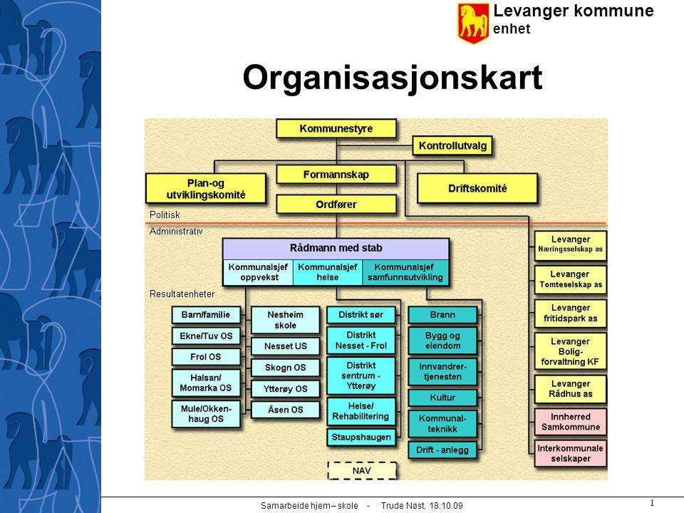 Levanger kommune enhet Samarbeide hjem – skole - Trude Nøst, 18.10.09 1 Organisasjonskart