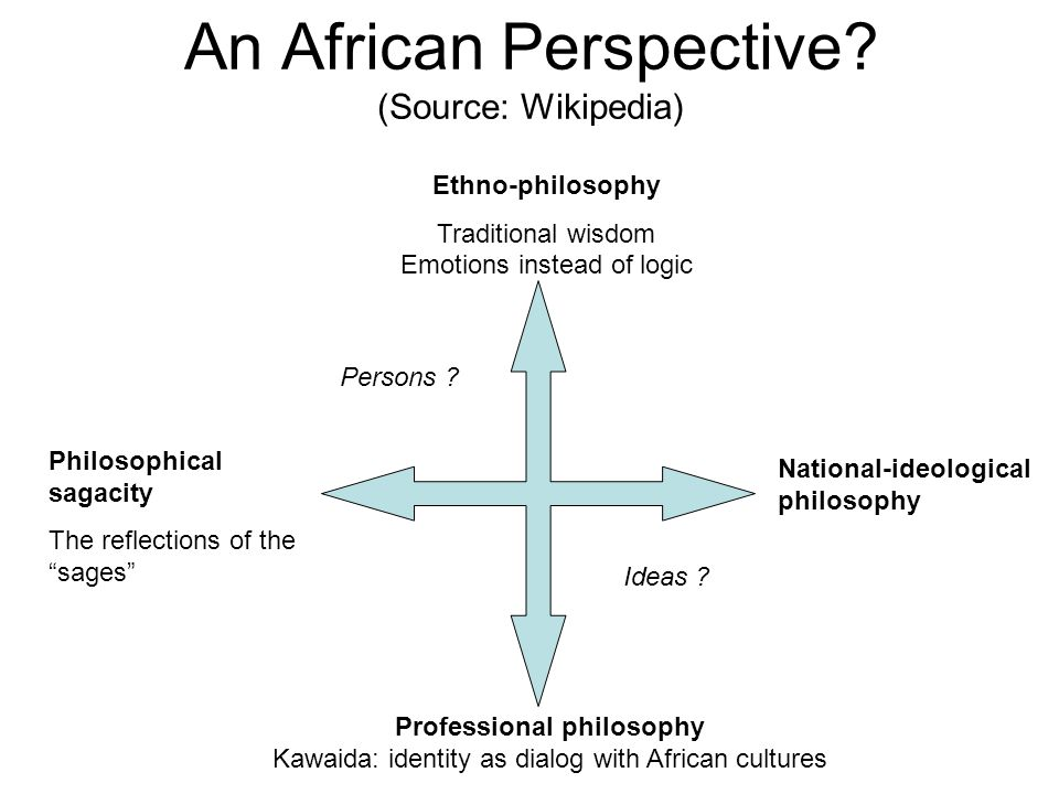 "An African Perspective? (Source: Wikipedia) Philosophical sagacity The reflections of the ""sages"" Ethno-philosophy Traditional wisdom Emotions instead"