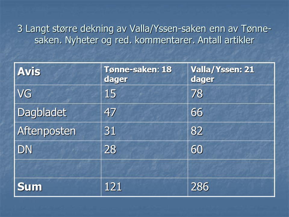 3 Langt større dekning av Valla/Yssen-saken enn av Tønne- saken.