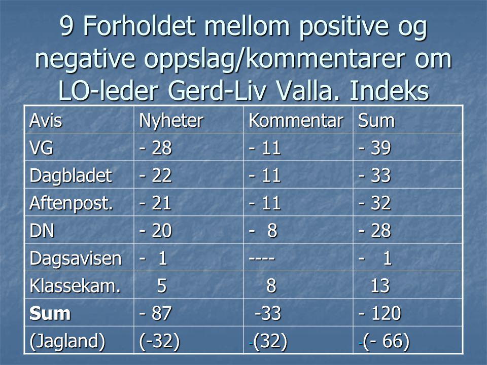 9 Forholdet mellom positive og negative oppslag/kommentarer om LO-leder Gerd-Liv Valla.