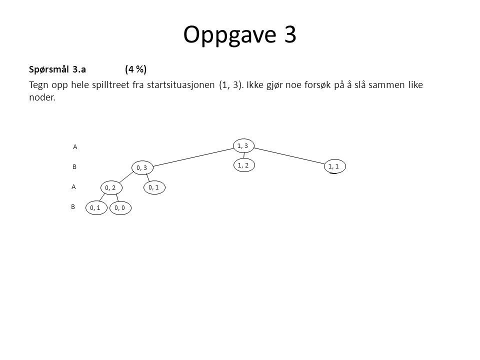 Spørsmål 3.a(4 %) Tegn opp hele spilltreet fra startsituasjonen (1, 3). Ikke gjør noe forsøk på å slå sammen like noder. Oppgave 3 1, 3 0, 3 1, 2 1, 1