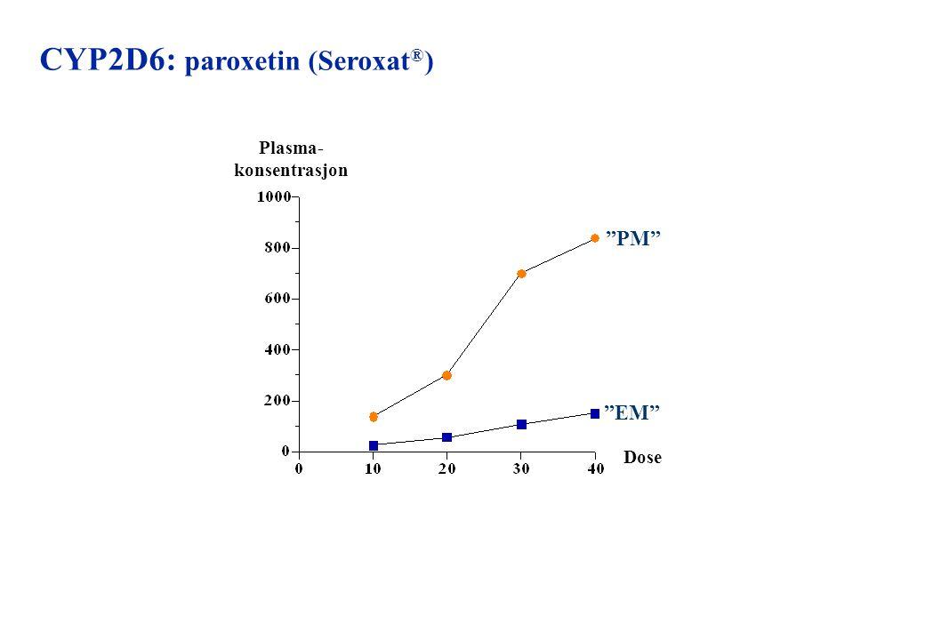 "CYP2D6: paroxetin (Seroxat ® ) Plasma- konsentrasjon Dose ""EM"" ""PM"""