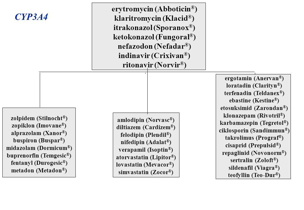 erytromycin (Abboticin ® ) klaritromycin (Klacid ® ) itrakonazol (Sporanox ® ) ketokonazol (Fungoral ® ) nefazodon (Nefadar ® ) indinavir (Crixivan ®