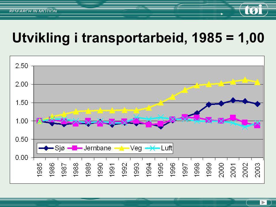 Utvikling i transportarbeid, 1985 = 1,00