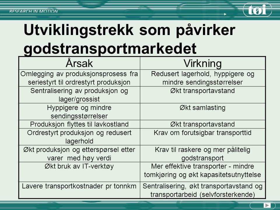 Utenrikstransport Skip er viktigste transportmiddel for Norges Utenrikshandel (80-90 prosents av godset i tonn) Antall biler med last over grensen er økt med 24 % for eksport og 63 % for import fra 1990 til 2002 Økende retningsubalanse - innpasserte biler er hele 43 prosent høyere enn antall utpasserte biler med last Billige returtransporter ved eksport - fordel for norske eksportører, men transportpolitisk problem.