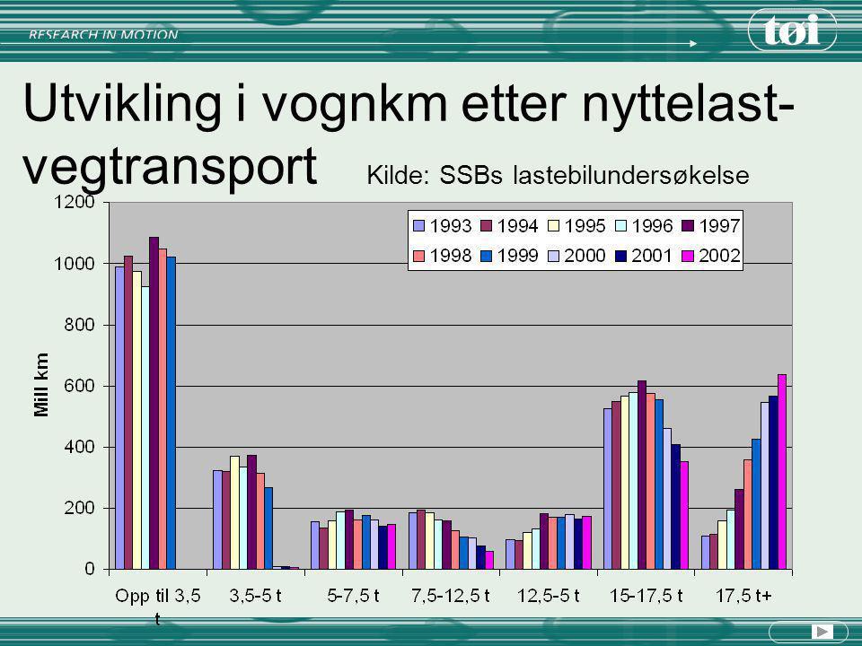 Utvikling i tonnkm etter nyttelast- vegtransport Kilde: SSBs lastebilundersøkelse