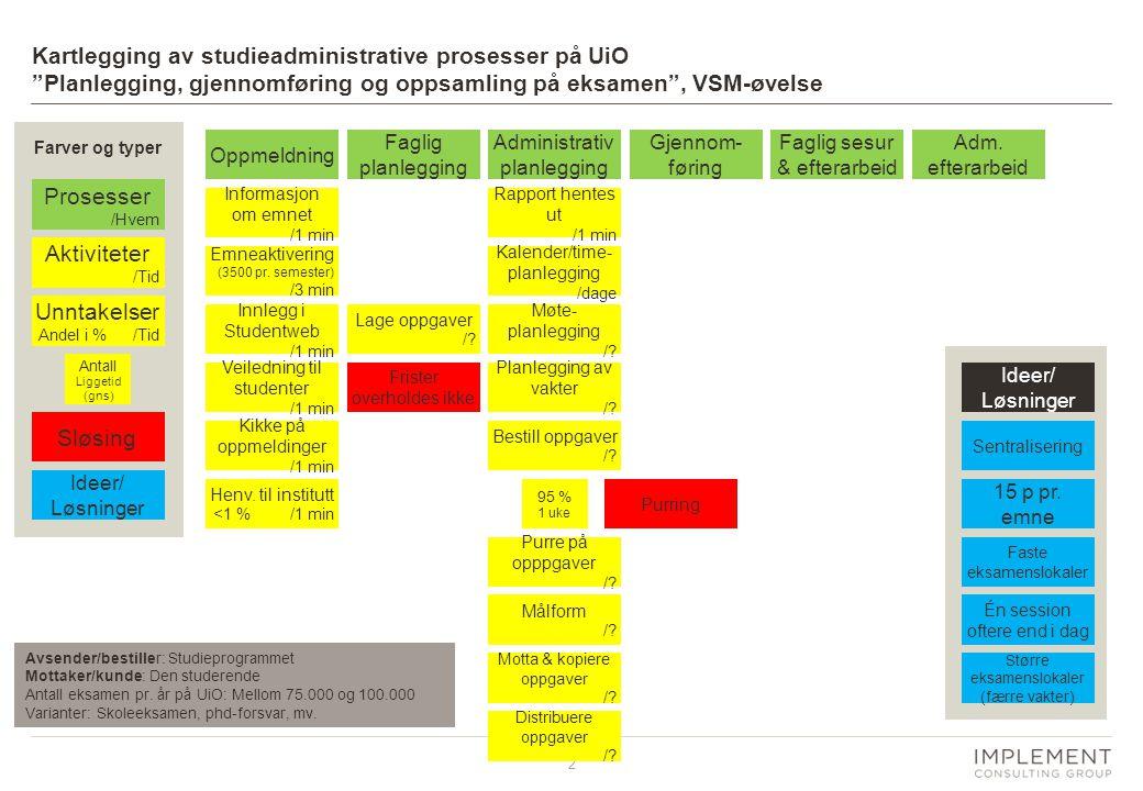 2 Kartlegging av studieadministrative prosesser på UiO Planlegging, gjennomføring og oppsamling på eksamen , VSM-øvelse Avsender/bestiller: Studieprogrammet Mottaker/kunde: Den studerende Antall eksamen pr.