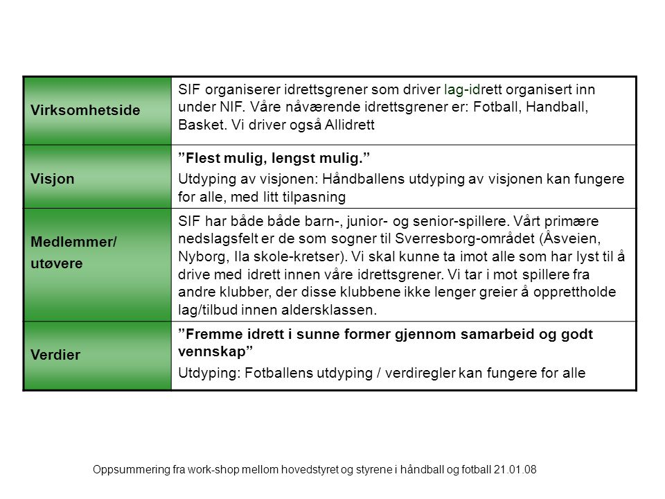 Oppsummering fra work-shop mellom hovedstyret og styrene i håndball og fotball 21.01.08 Virksomhetside SIF organiserer idrettsgrener som driver lag-idrett organisert inn under NIF.