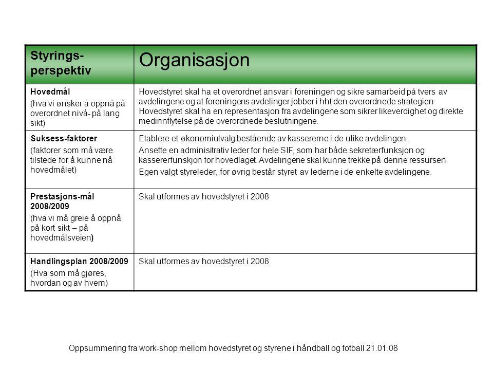 Oppsummering fra work-shop mellom hovedstyret og styrene i håndball og fotball 21.01.08 Styrings- perspektiv Organisasjon Hovedmål (hva vi ønsker å oppnå på overordnet nivå- på lang sikt) Hovedstyret skal ha et overordnet ansvar i foreningen og sikre samarbeid på tvers av avdelingene og at foreningens avdelinger jobber i hht den overordnede strategien.