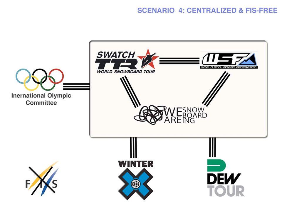 SCENARIO 4: Centralized and FIS-free (Bilde av nettverkskart)