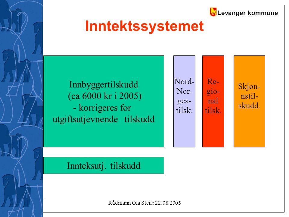 Levanger kommune Rådmann Ola Stene 22.08.2005 Inntektssystemet Innbyggertilskudd (ca 6000 kr i 2005) - korrigeres for utgiftsutjevnende tilskudd Innteksutj.