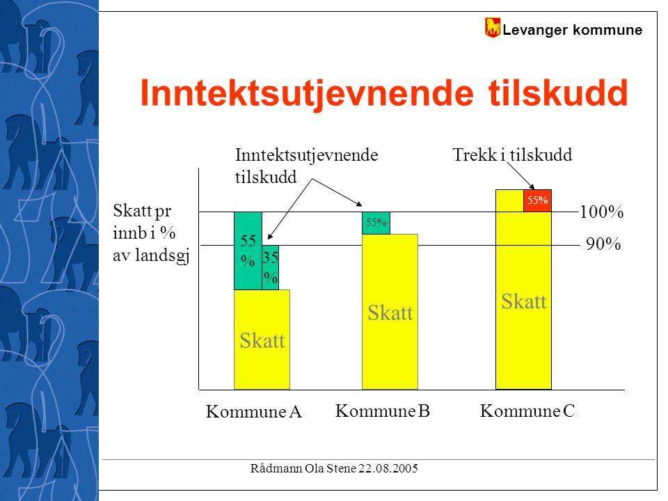 Levanger kommune Rådmann Ola Stene 22.08.2005 Inntektsutjevnende tilskudd Skatt 100% 90% Skatt pr innb i % av landsgj Inntektsutjevnende tilskudd Trekk i tilskudd Skatt Kommune A Kommune B 55 % 35 % Skatt 55% Kommune C 55%