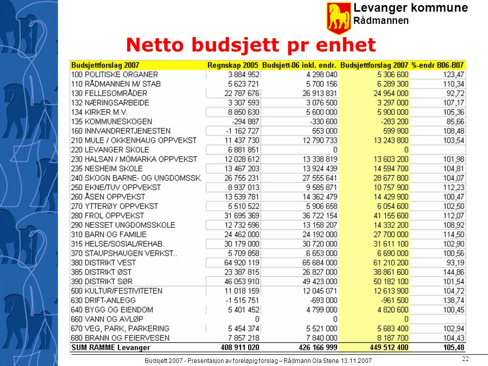 Levanger kommune Rådmannen Budsjett 2007 - Presentasjon av foreløpig forslag – Rådmann Ola Stene 13.11.2007 21 Driftsbudsjettet (2)