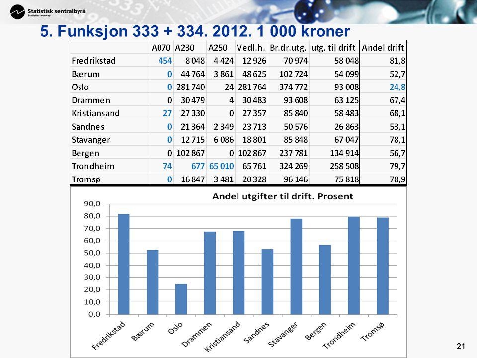 5. Funksjon 333 + 334. 2012. 1 000 kroner 21