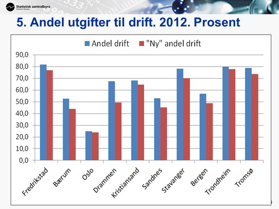 5. Andel utgifter til drift. 2012. Prosent 23