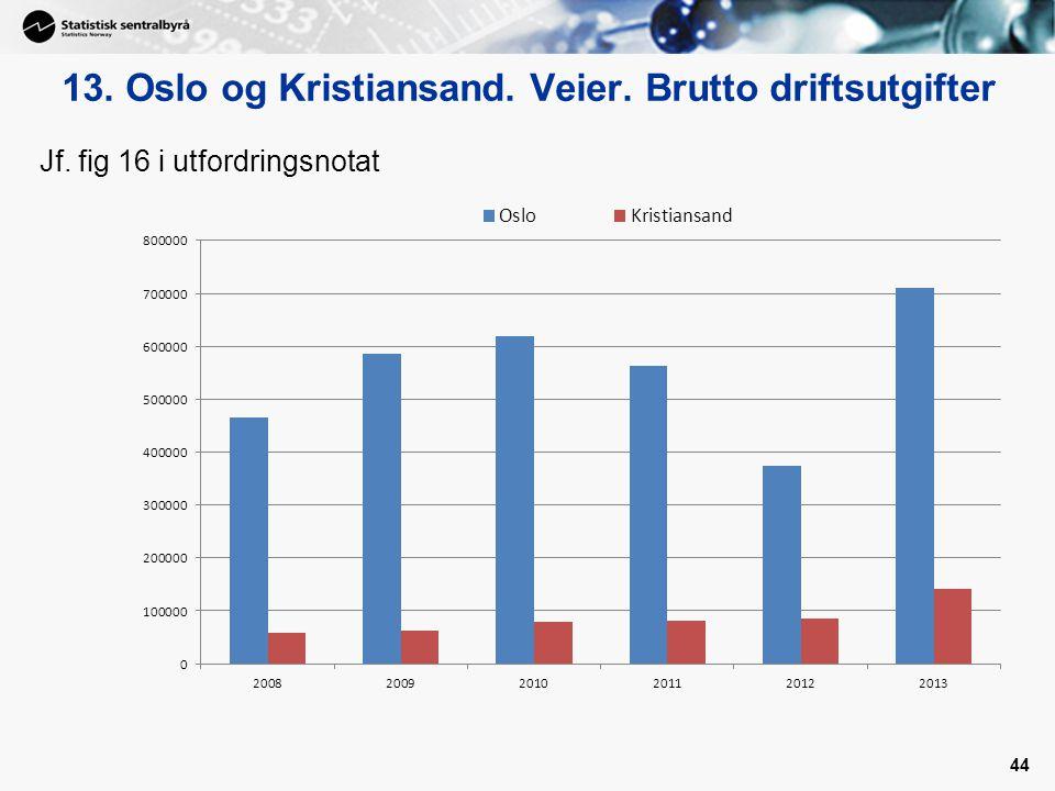 13. Oslo og Kristiansand. Veier. Brutto driftsutgifter 44 Jf. fig 16 i utfordringsnotat