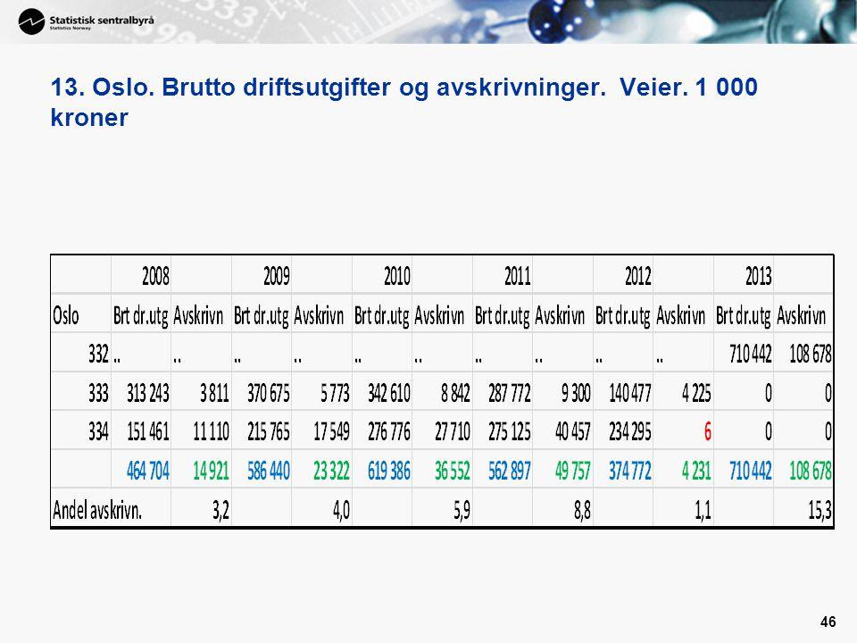 13. Oslo. Brutto driftsutgifter og avskrivninger. Veier. 1 000 kroner 46
