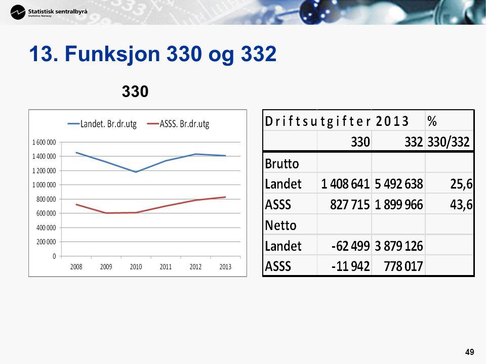 13. Funksjon 330 og 332 49 330