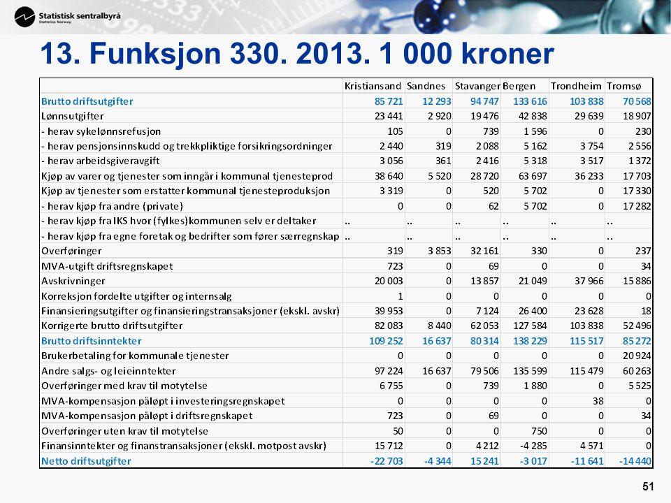 13. Funksjon 330. 2013. 1 000 kroner 51