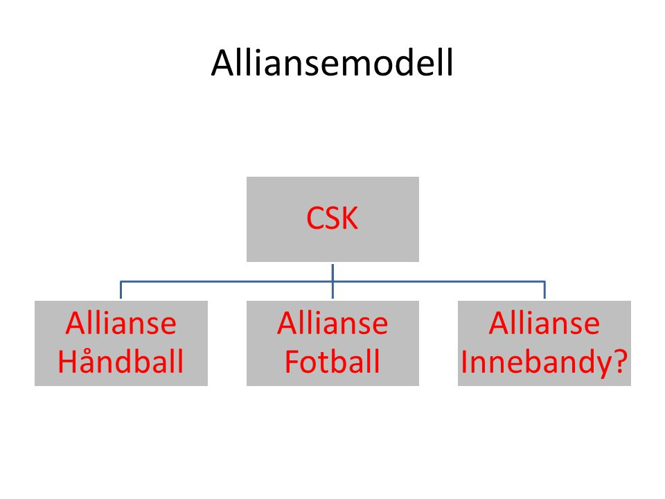Alliansemodell CSK Allianse Håndball Allianse Fotball Allianse Innebandy