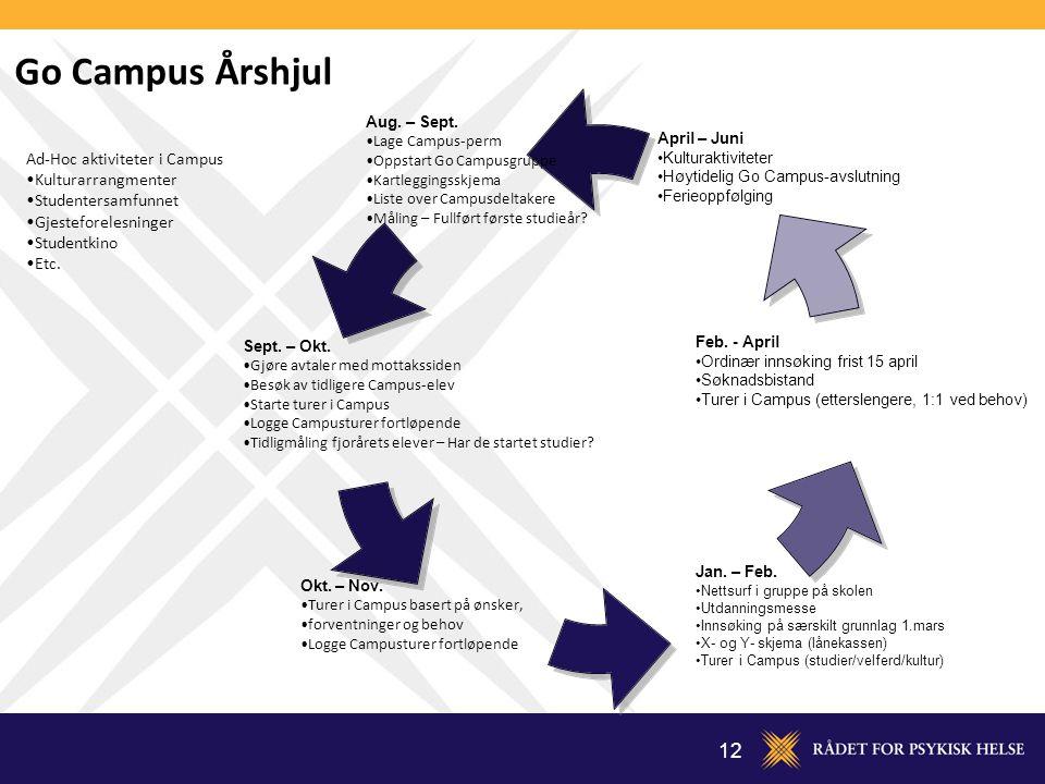 12 Ad-Hoc aktiviteter i Campus Kulturarrangmenter Studentersamfunnet Gjesteforelesninger Studentkino Etc. Go Campus Årshjul