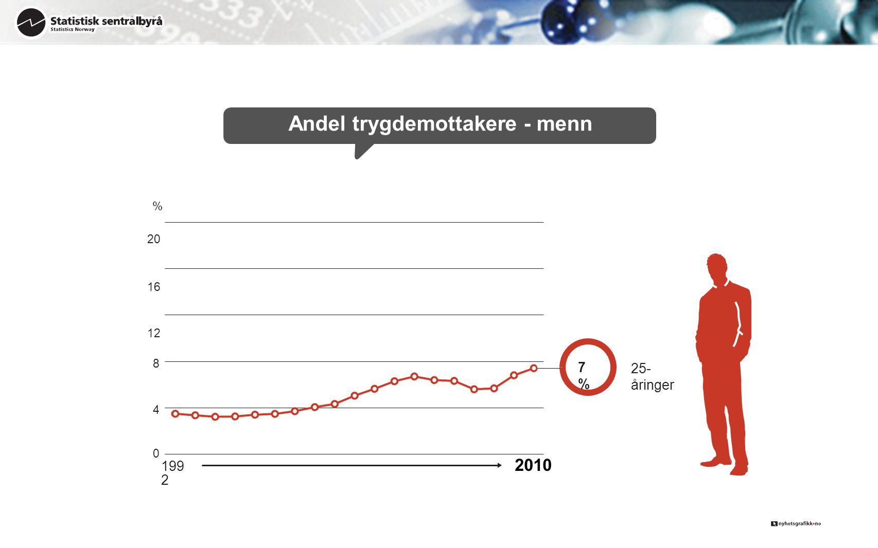 4 8 % 20 16 12 Andel trygdemottakere - menn 25- åringer 7%7% 0 199 2 2010