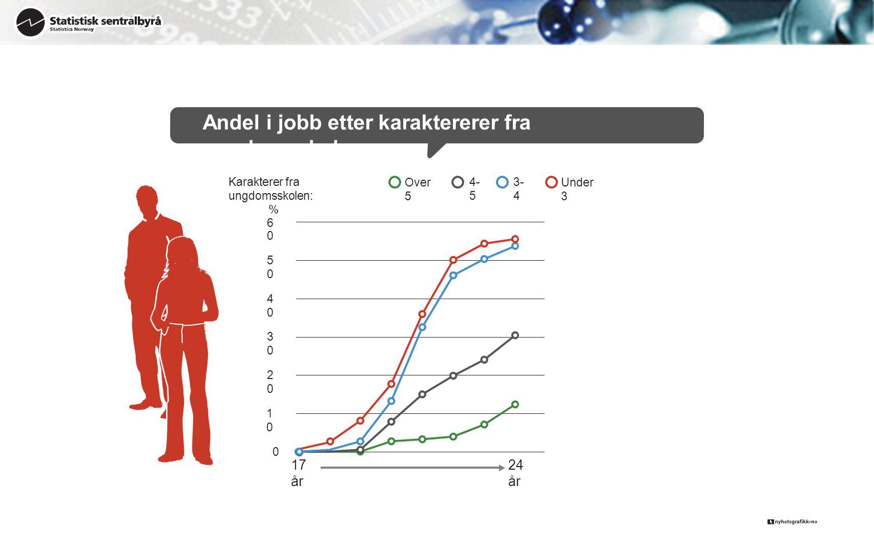 Andel i jobb etter karaktererer fra ungdomsskolen 0 1010 2020 3030 4040 5050 %60%60 24 år 17 år Karakterer fra ungdomsskolen: Over5Over5 4- 5 3- 4 Und