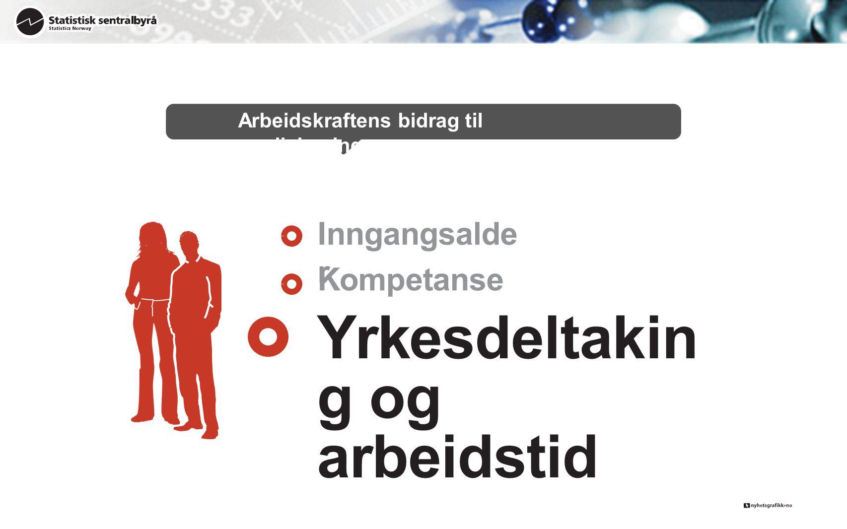Arbeidskraftens bidrag til verdiskaping Inngangsalde r Kompetanse Yrkesdeltakin g og arbeidstid