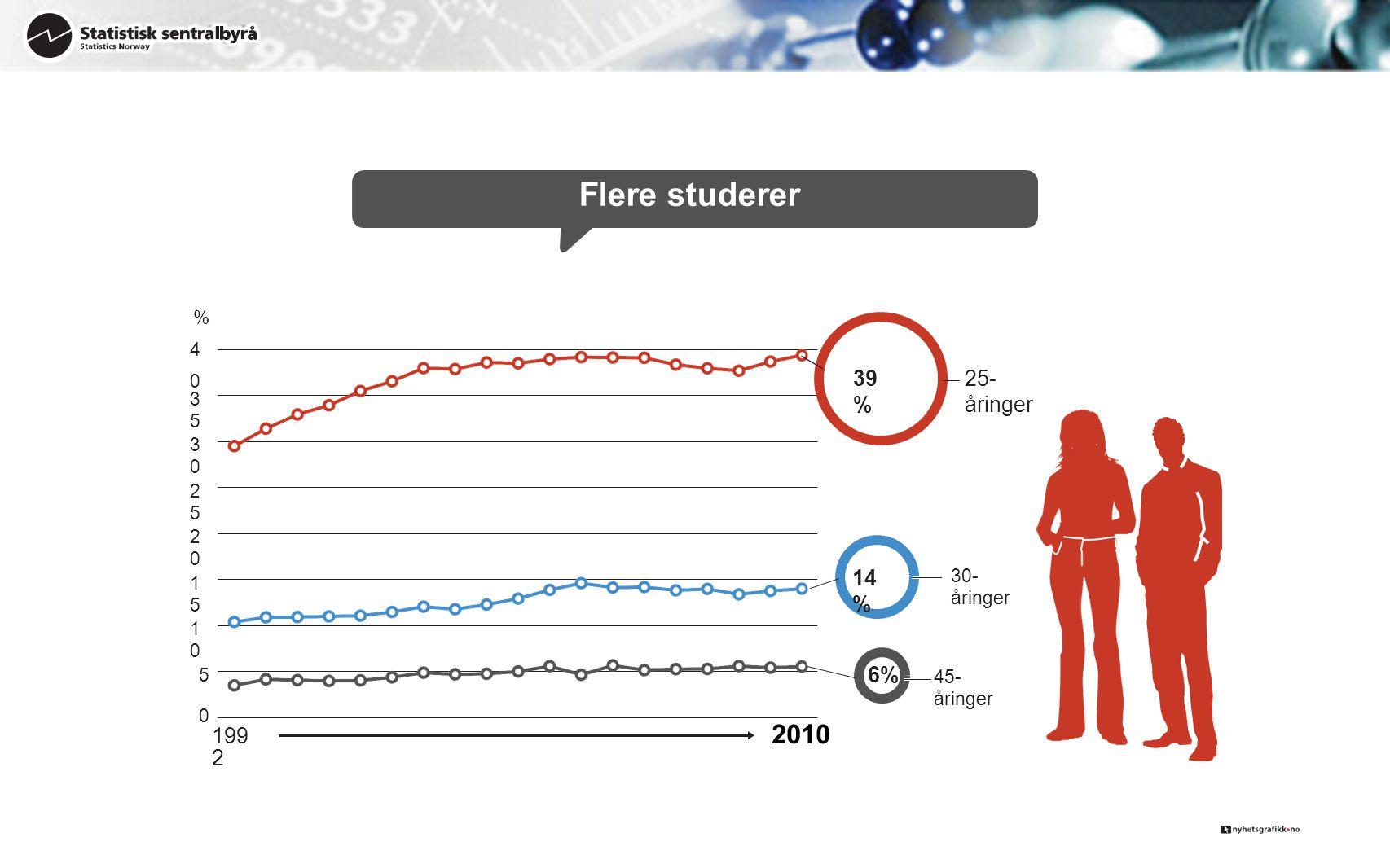 0 199 2 5 1010 1515 2020 2525 3030 3535 %40%40 2010 25- åringer 39%39% Flere studerer 30- åringer 14%14% 45- åringer 6%
