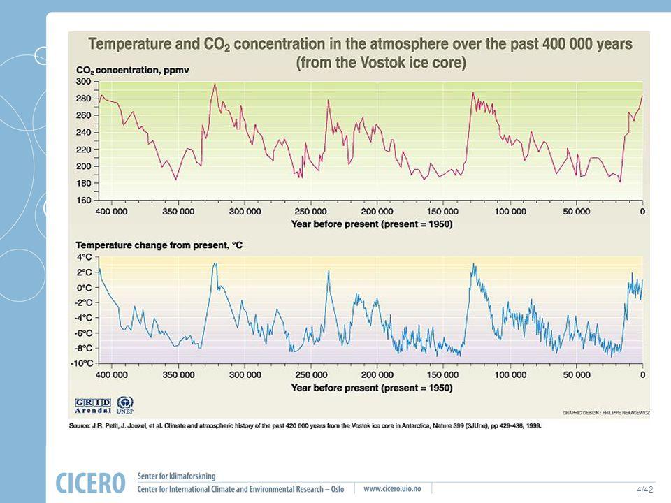 """4/42 Hovedkonklusjonen til FNs klimapanel 2007 """" FNs klimapanel regner det som meget sannsynlig at mesteparten av klimaendringene de siste 50 år er me"""