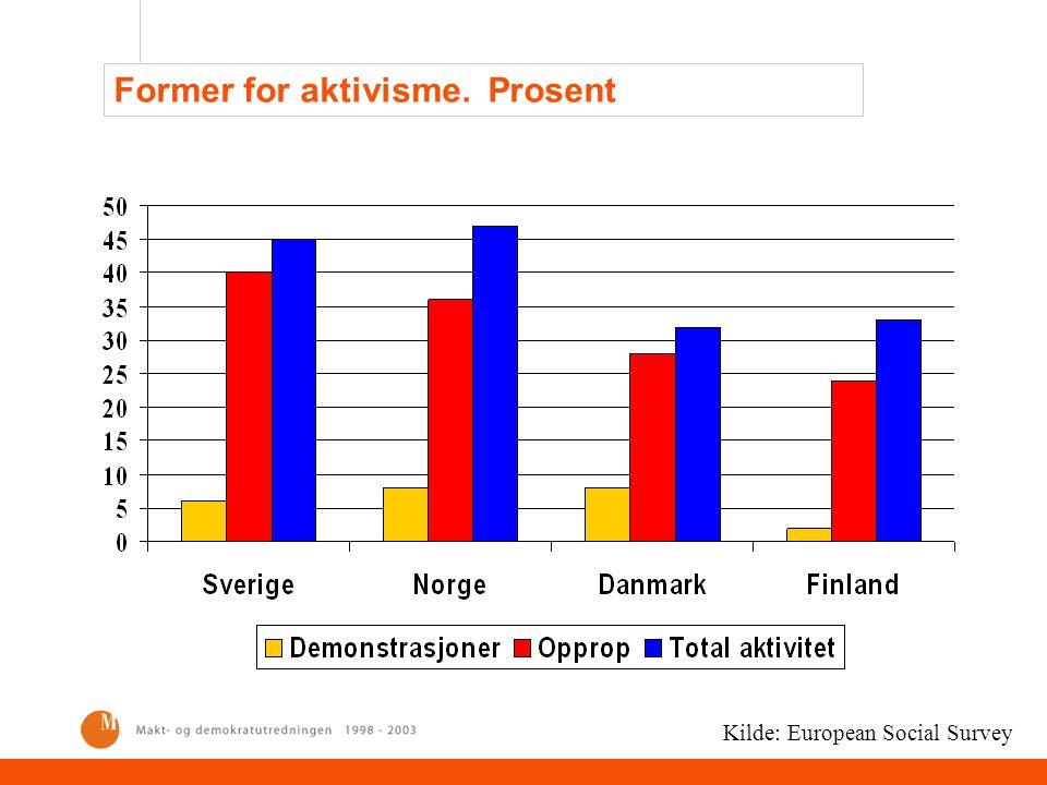 Former for aktivisme. Prosent Kilde: European Social Survey