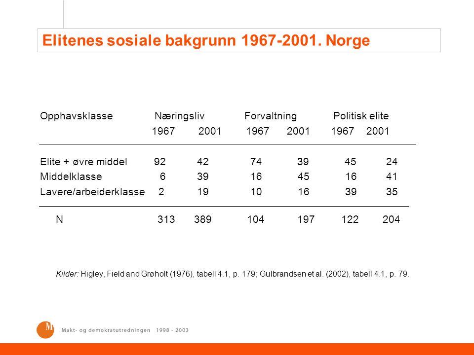 Elitenes sosiale bakgrunn 1967-2001. Norge Opphavsklasse Næringsliv Forvaltning Politisk elite 1967 2001 1967 2001 1967 2001 Elite + øvre middel 92 42