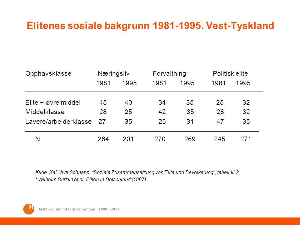 Elitenes sosiale bakgrunn 1981-1995. Vest-Tyskland Opphavsklasse Næringsliv Forvaltning Politisk elite 1981 1995 1981 1995 1981 1995 Elite + øvre midd